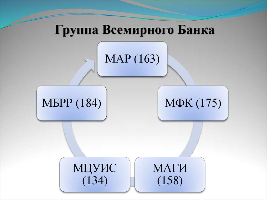 Проектный портфель Группы Всемирного банка в Узбекистане достиг $2.8 млрд