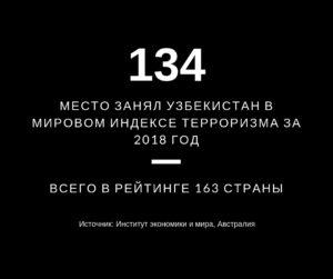 Цифра дня: Узбекистан в мировом индексе терроризма
