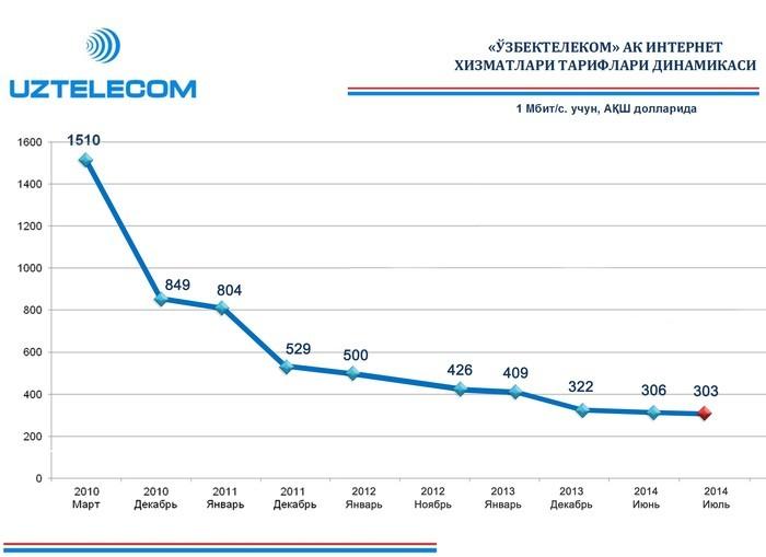 В Узбекистане снизились тарифы на интернет-услуги
