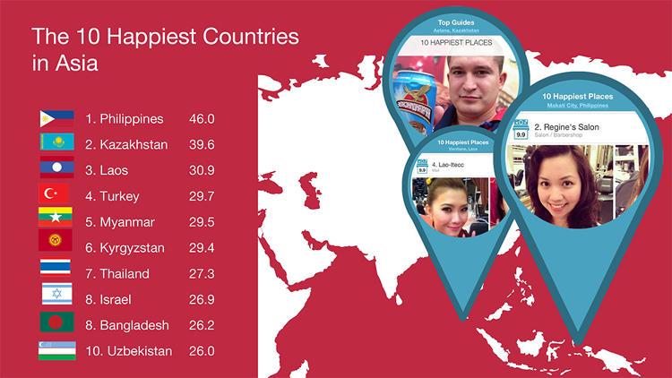 Узбекистан вошел в топ-10 счастливых стран Азии по версии Instagram