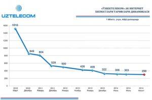 Очередное снижение тарифов на интернет-услуги