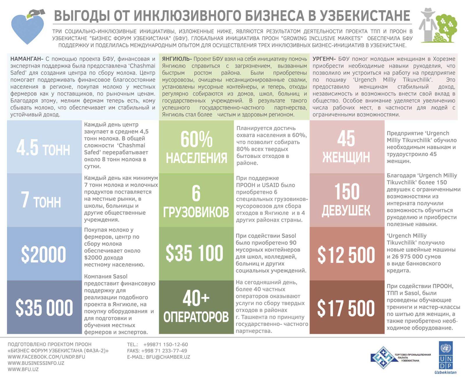 Инклюзивный бизнес в Узбекистане: возможность