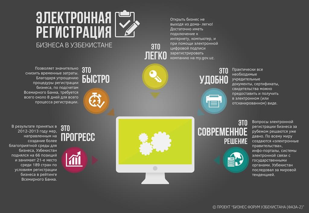 Регистрация предприятий онлайн в Узбекистане